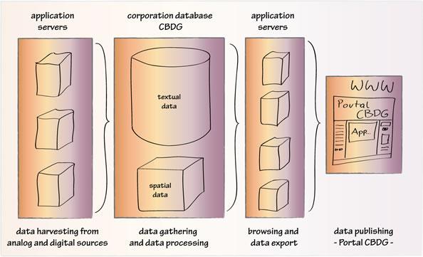 The CBDG architecture