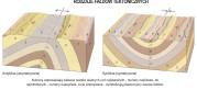 Rodzaje fałdów tektonicznych