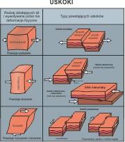 Powstawanie uskoków tektonicznych i ich rodzaje